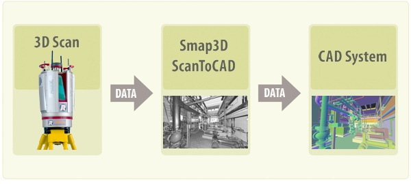 Scan To CAD